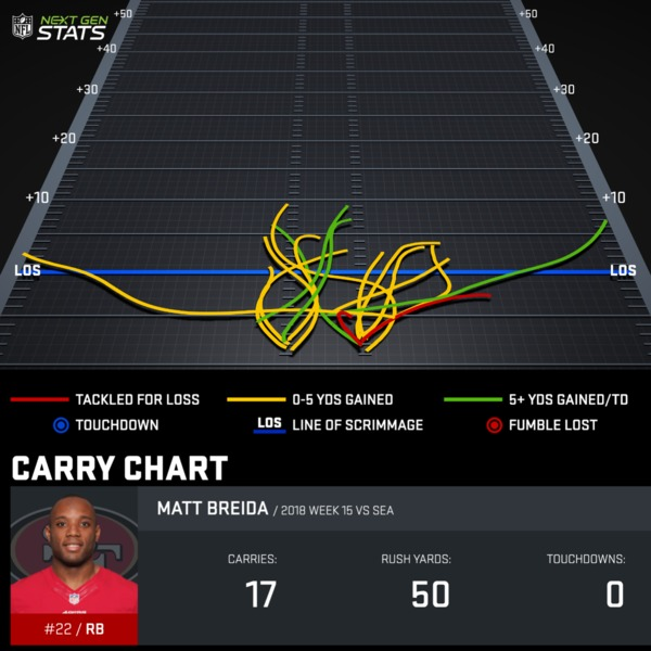 Matt Breida Week 15 Carry Chart