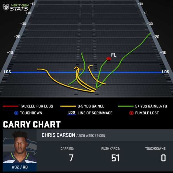 Chris Carson Week 1 Carry Chart